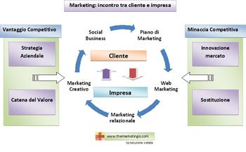 Marketing incontro tra impresa e cliente. Processo di acquisto del cliente