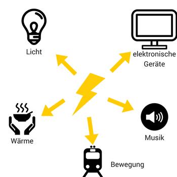 Beispiele von elektrischer Arbeit