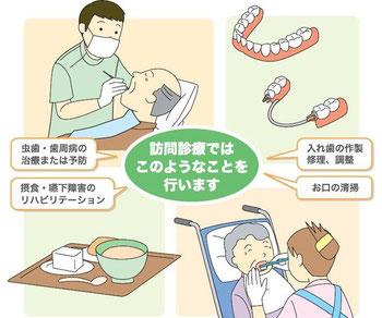 八戸 訪問歯科 往診 口腔ケア 入れ歯