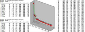 Standortanalyse mit multivariaten-statistischen Verfahren