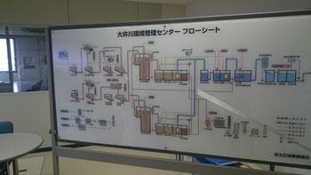処理工程のフローチャート