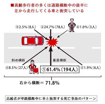高齢歩行者事故のパターン