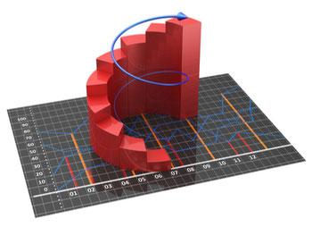 Abbildung einer sich nach oben drehenden Spirale auf einem flach ausgelegtem Tradingchart