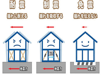 住宅の耐震性