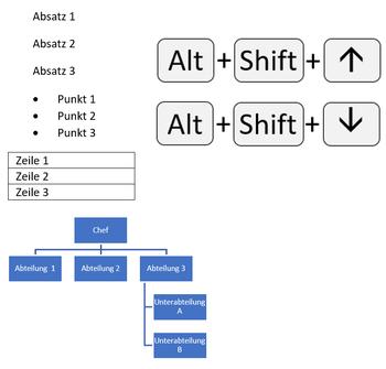 Tastenkombination Alt+Shift+Pfeil nach oben oder unten