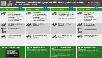 Trainingsplan Skoda Velotour Frankfurt-Eschborn