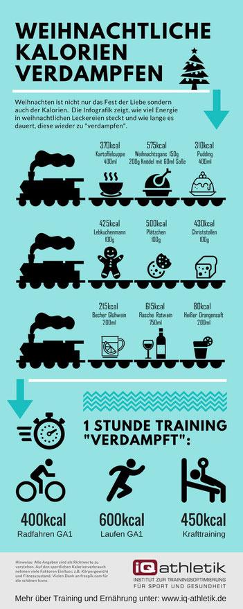 Infografik: Wie viele Kalorien in Glühwein, Plätzchen, Lebkuchen, Stollen und Co stecken