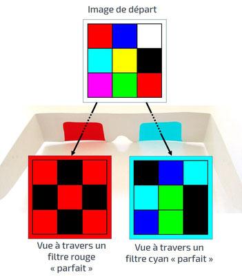 Vision des couleurs à travers des lunettes rouge / cyan pour anaglyphes