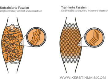 Faszien- www.KerstinMais.com