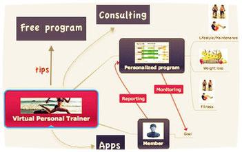 método, herramientas y apps de pérdida de peso validados y científicamente probados