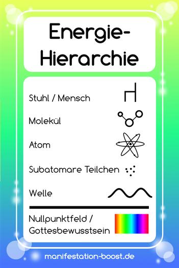 Die Energie-Hierarchie