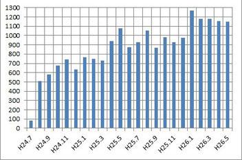 当ホームページの開設から先月までの月別アクセス数の推移