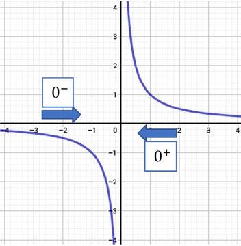 Grafische Veranschaulichung von Grenzwerten gegen endliche Werte