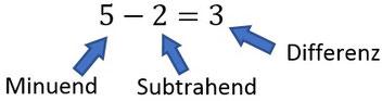 Die Bezeichnungen der einzelnen Teile bei einer Subtraktion