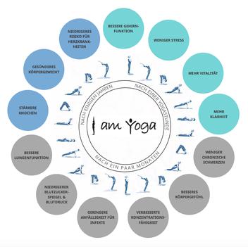 Warum wirkt von Yoga