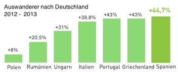 Wachstum der Auswanderer