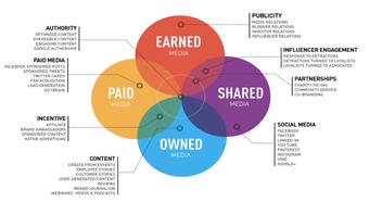 PESO public relations model