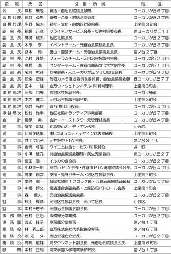 令和元年度タウンネット役員・事務局名簿