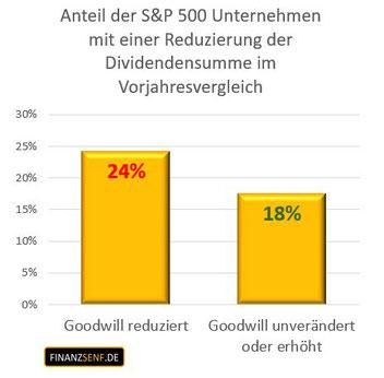 Grafik Anteil der S&P 500 Unternehmen mit einer Reduzierung der Dividendensumme bei Veränderung des Goodwill