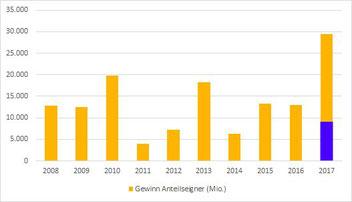 Diagramm mit Gewinnentwicklung AT&T von 2008 bis 2017