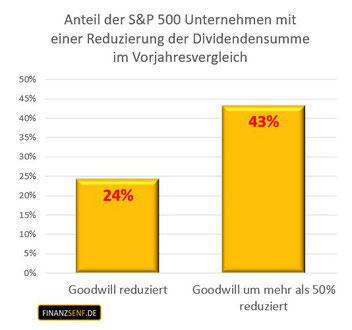 Anteil der S&P 500 Unternehmen mit einer Reduzierung der Dividendensumme bei Abschreibung auf den Goodwill