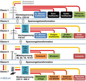 Bild: Stromnetz in Deutschland mit seinen 7 Ebenen sowie den wesentlichen Stromerzeugern und -verbrauchern