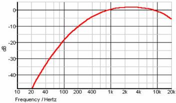 Diagramm Abschwächungskurve des A-Bewertungs-Filters