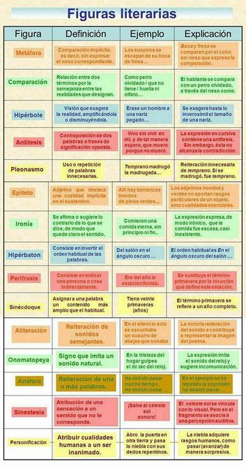 Definición y ejemplo de las principales figuras literarias.