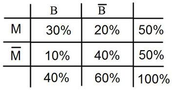 Lösung des Beispiels einer Vierfeldertafel