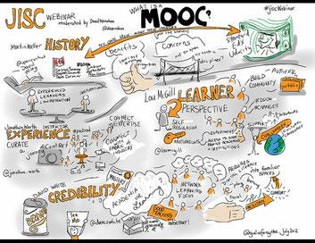 Dibujo que muestra las características básicas de los MOOC