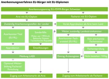 Anerkennungsverfahren Ärzte EU in Deutschland