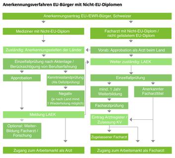 Anerkennungsverfahren Ärzte nicht EU in Deutschland