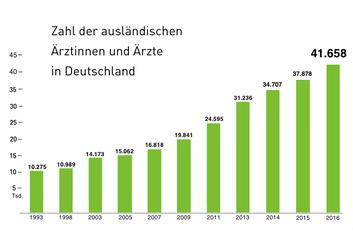 Anzahl der ausländischen Ärzte Deutschland