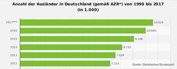 Ausländer in Deutschland