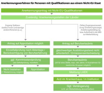 Anerkennungsverfahren Ärzte nicht EU, Diplom nicht EU