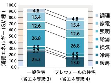 消費エネルギー:プレウォール