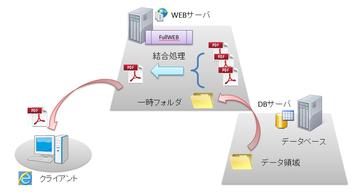 PDF結合取り出しの概念図(※クリックで拡大)