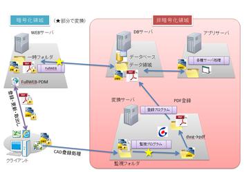 暗号化ソフト連携のカスタマイズ事例(※クリックで拡大)