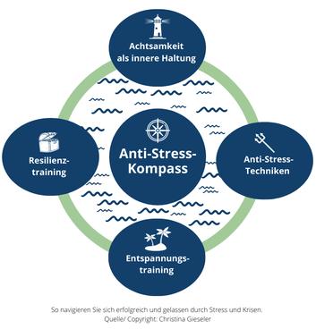 Anti-Stress-Kompass - So navigieren Sie sich erfolgreich und gelassen  durch Stress und Krisen. Konzept für meine Online-Präventionskurse für Betriebliche Gesundheit. Copyright: Anti-Stress-Trainerin Christina Gieseler, Mindful Balance