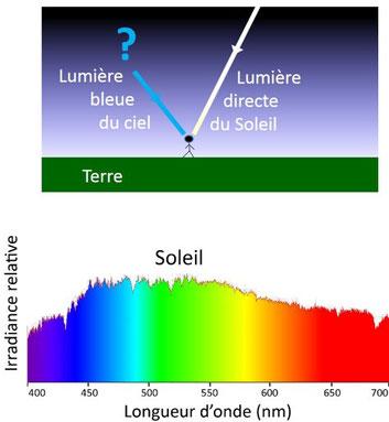 spectre du soleil