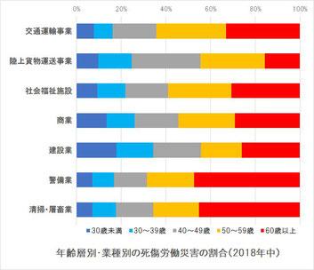 労働災害年齢層別発生件数