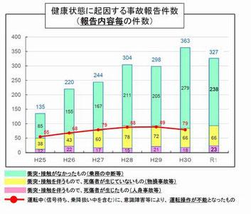 健康起因事故の増加