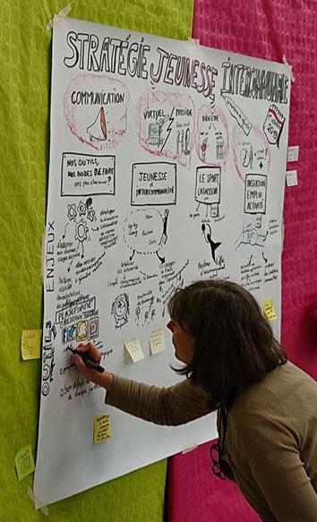 facilitation graphique, scribing, pensée visuelle, Christèle Lafaye