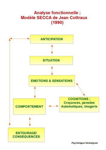 Dans le cadre de la thérapie TCC, le patient et le thérapeute procèdent à une analyse fonctionnelle. Elle est la base permettant de determiner les approches thérapeutiques.