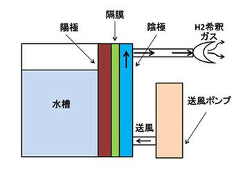 高度な構造の水素吸入装置の仕組み