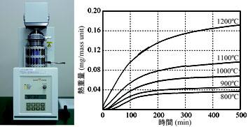 熱重量測定装置・測定結果の例