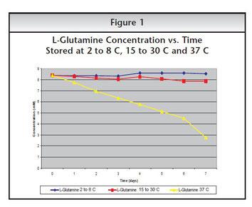 глутамин, glutamine