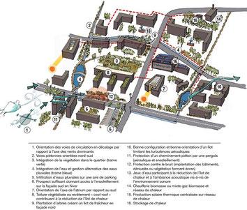bon pas bon Schéma d'urbanisme maîtrisé confort des espaces comportement bioclimatique des bâtiments