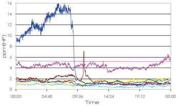 TDLASレーザーガス分析計のプローブを8本設置してのHF濃度モニタリング