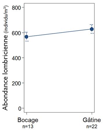 Suivi de l'abondance lombricienne totale selon la zone géographique Bocage ou Gâtine à T0 (avant mise en place du PTD)